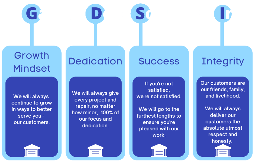 Garage Door Solutions Core Values